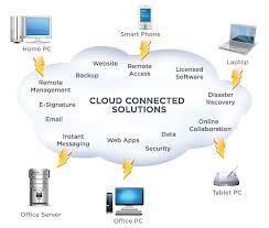 cloudconnectedsolutions