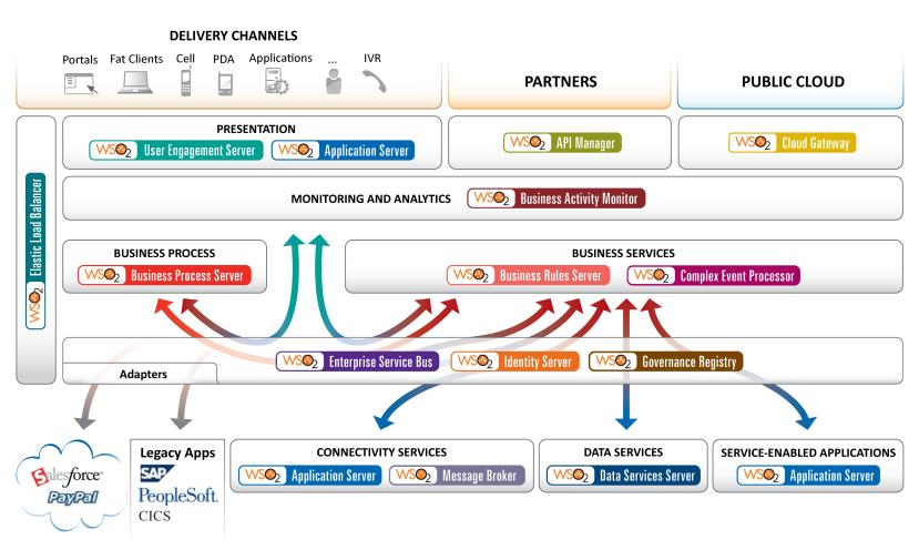 wso2-platform-diagram-12-mar-2013-01