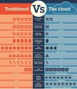PaaS vs traditional development
