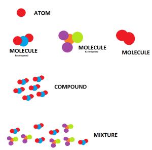 7EJs0 atom molecule compound mixture