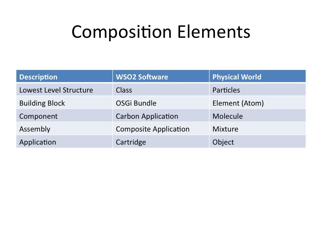 Componentized Composable Platform (Enterprise Quality
