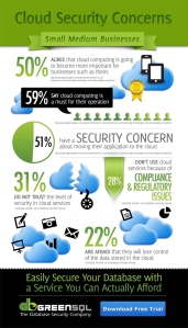 businesses say security is concern for cloud adoption