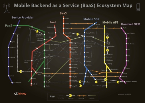 baas-ecosystem