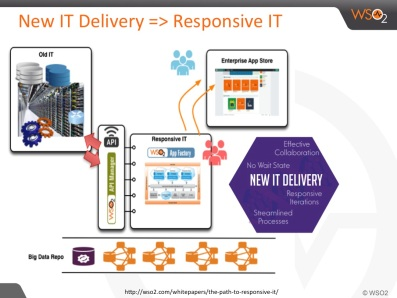 Path to Responsive IT