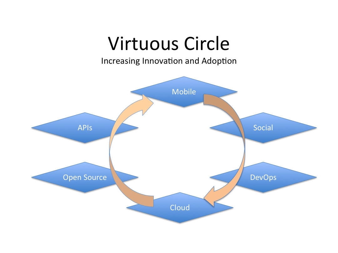 The Virtuous Circle Is Key To Understanding How The World