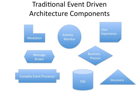 Event Driven Components