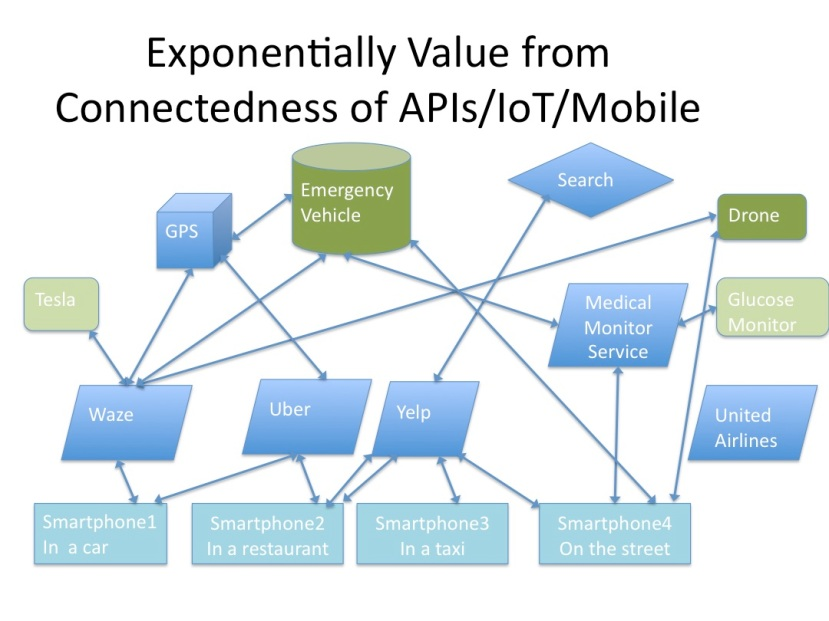 Exponential Value from Connectedness
