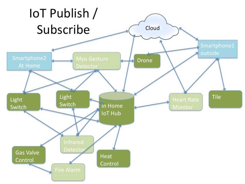 IOT publish subscribe