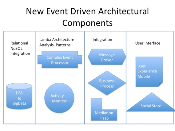 New Event Driven Components