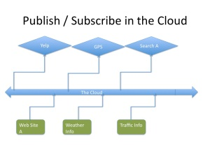 publish subscribe in the cloud