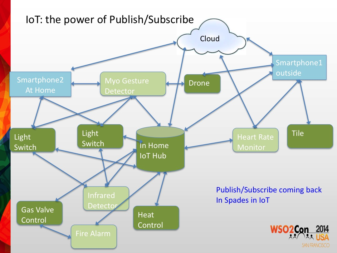 slide28 publish subscribe event driven architecture in the age of cloud internet of things diagram at mifinder.co