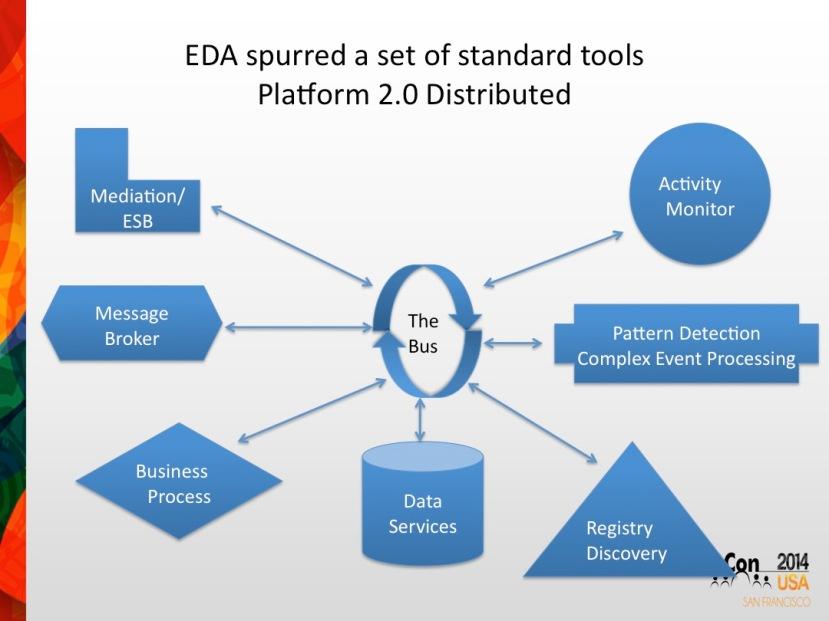 EDA spurred Middleware