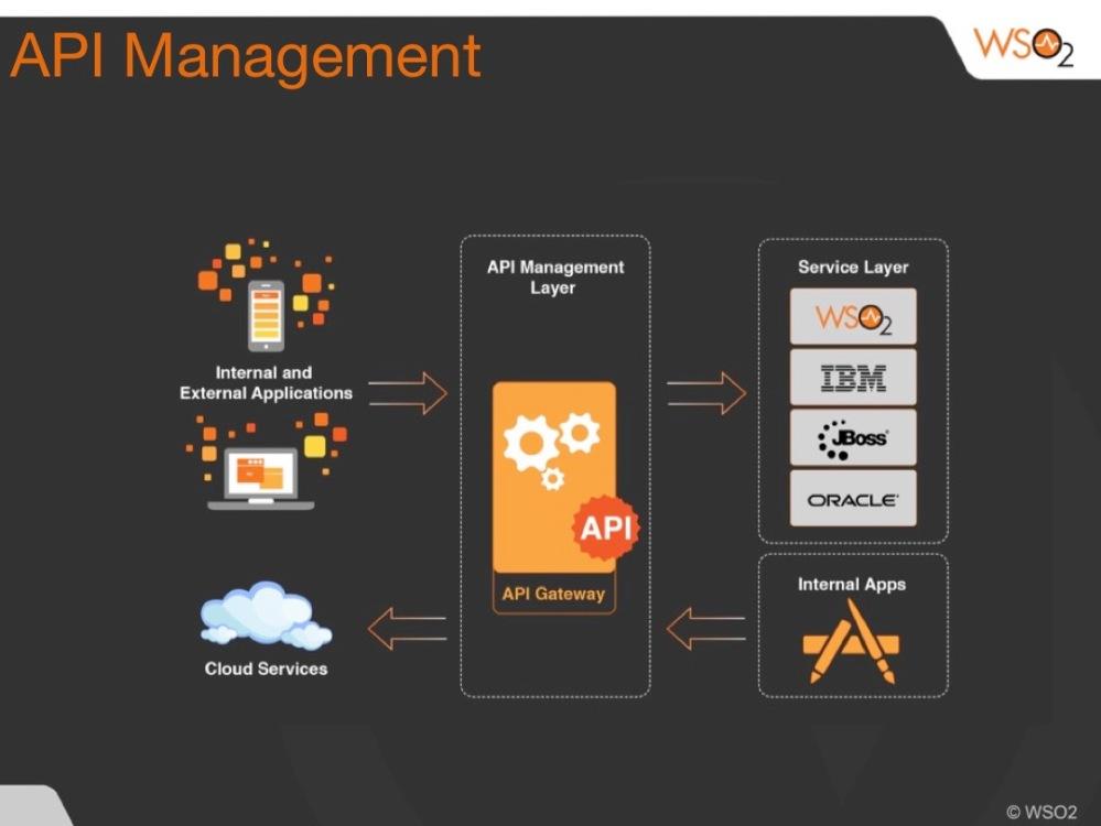 API Management overview