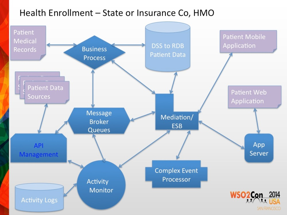 Health Enrollment EDA Arch