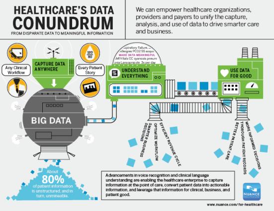 Healthcares-Data-Conundrum-Infographic