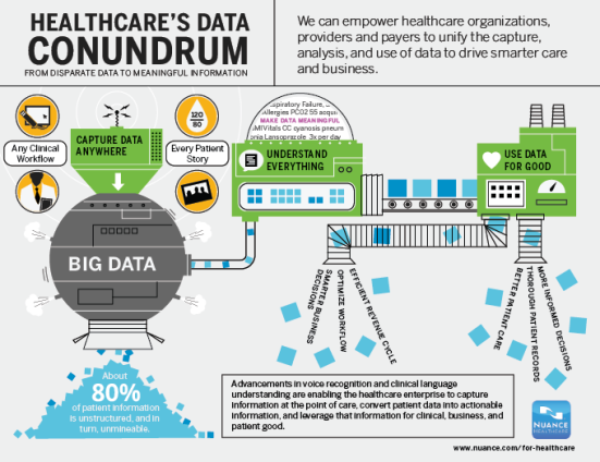 Healthcares-Data-Conundrum-Infographic