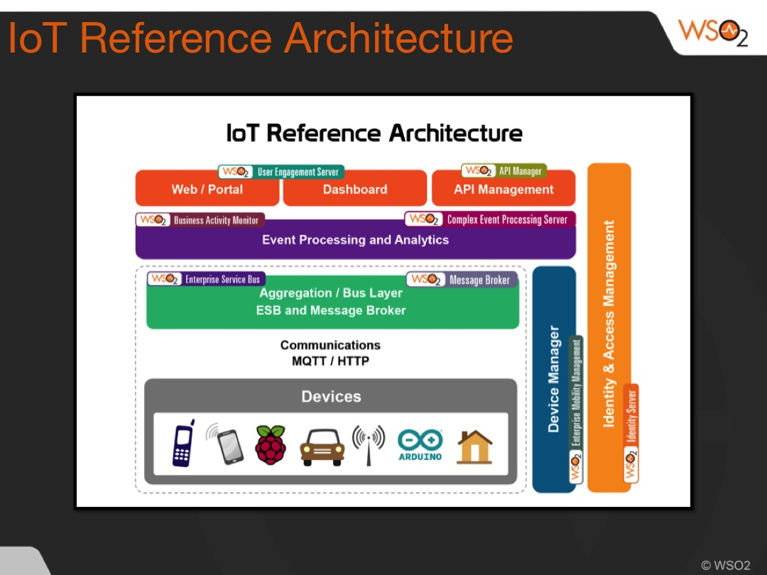 How is the internet of things like a trading floor or for Architecture iot