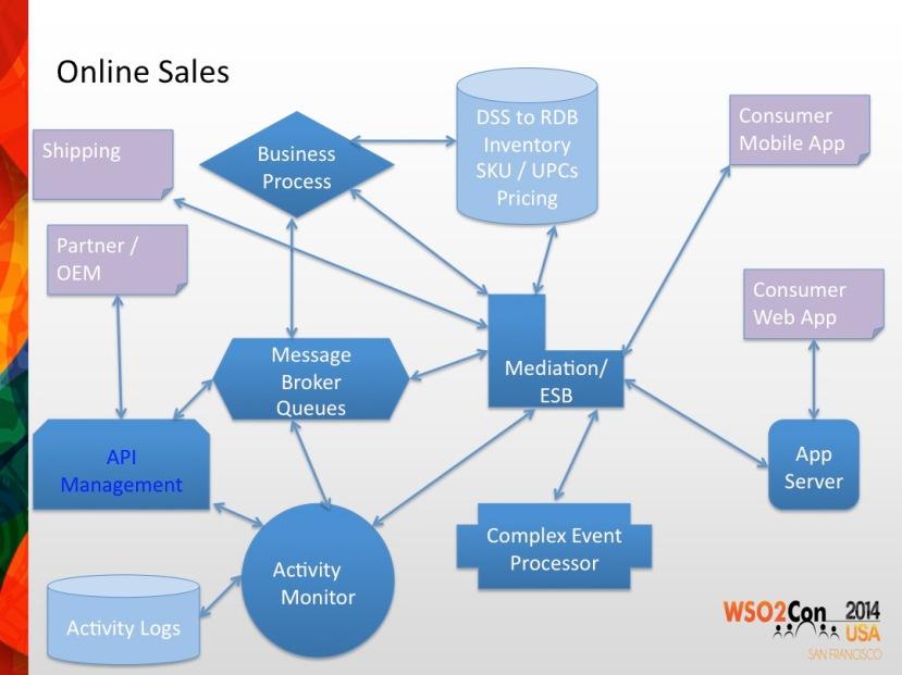 Online Sales EDA Arch