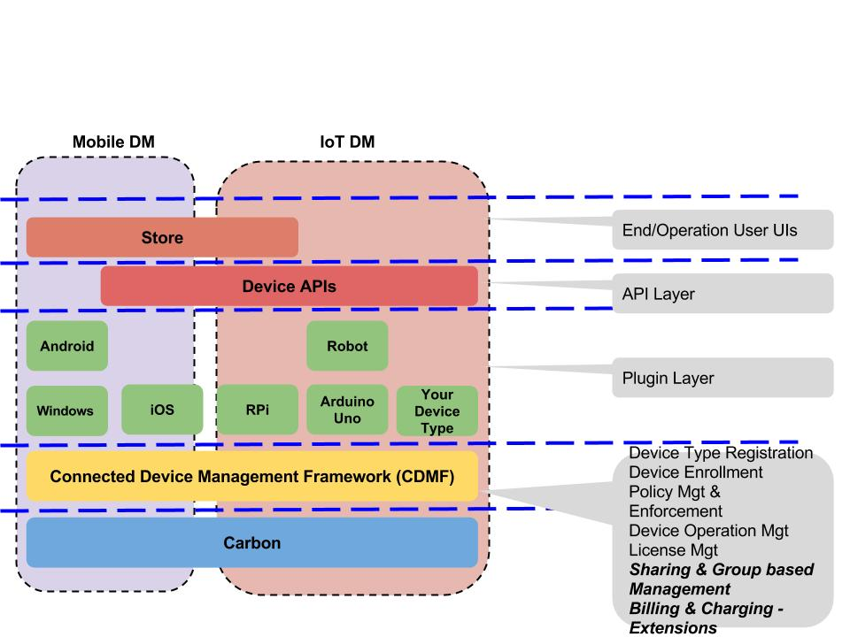 managerial communication layers The physical layer, the lowest layer of the osi model in the communication subnet) in the network layer and communication network management.