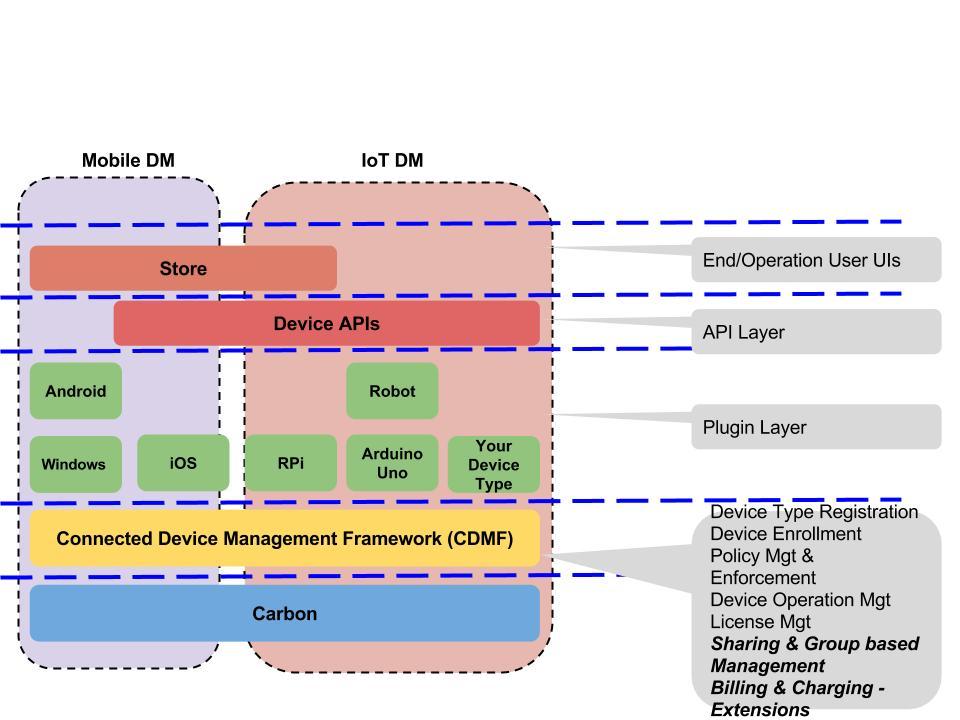 Device Management Platform