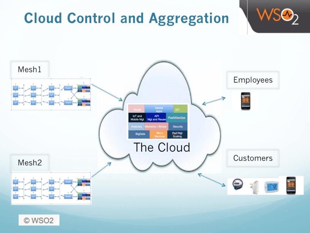 IoT Cloud Teiring