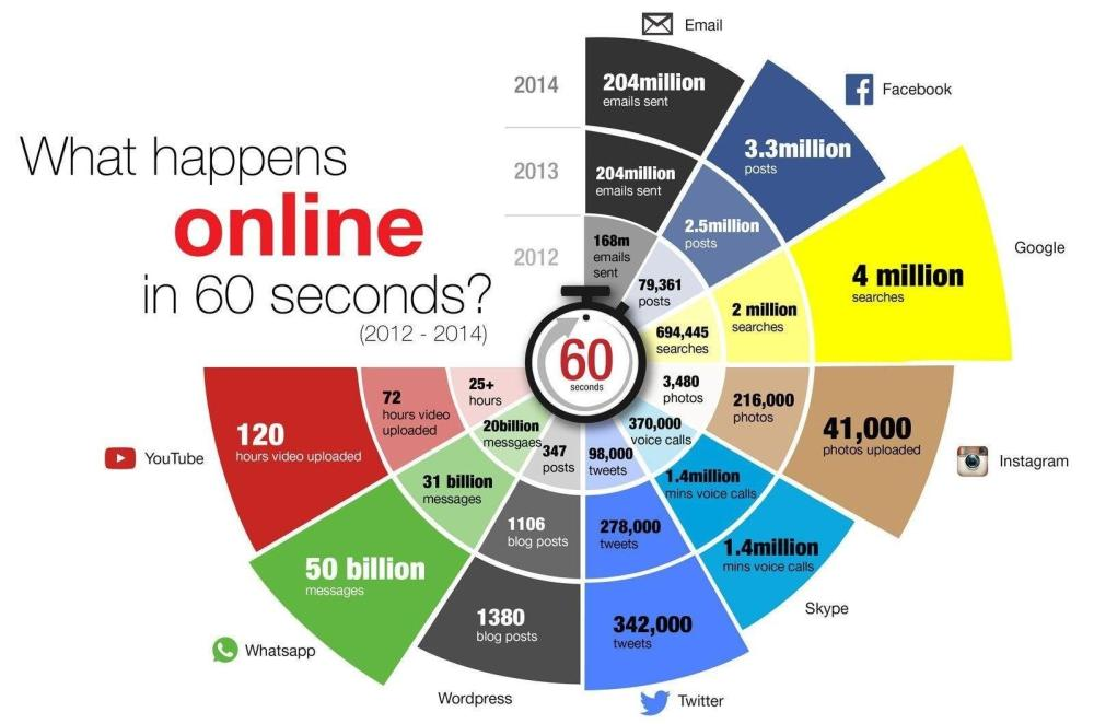 what hapens online